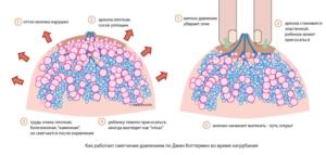 рисунок патологического состояния
