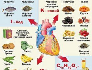 Правила питания при инфаркте