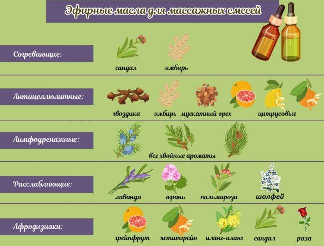 эфирные масла для массажа