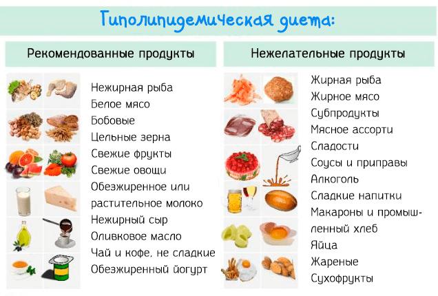 диета при нарушениях липидного обмена