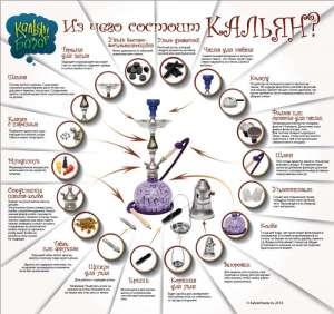 История и современность кальяна
