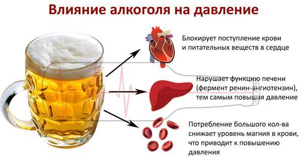 алкоголь после филлеров
