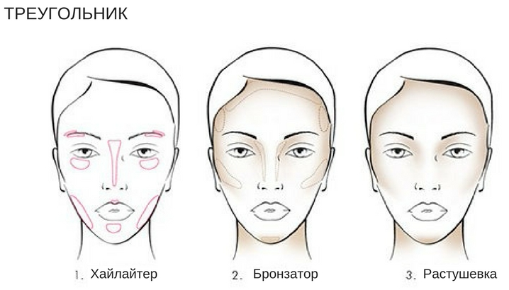 коррекция лица косметикой