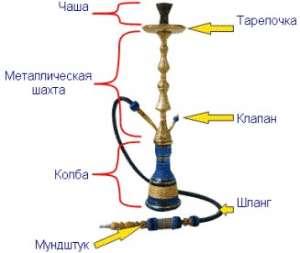 Дым или пар вдыхает курильщик кальяна